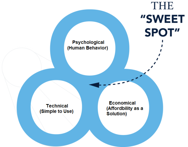 Finding the Sweet Spot in Business