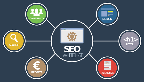 SEO is the foundation